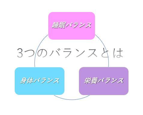 3つのバランス
